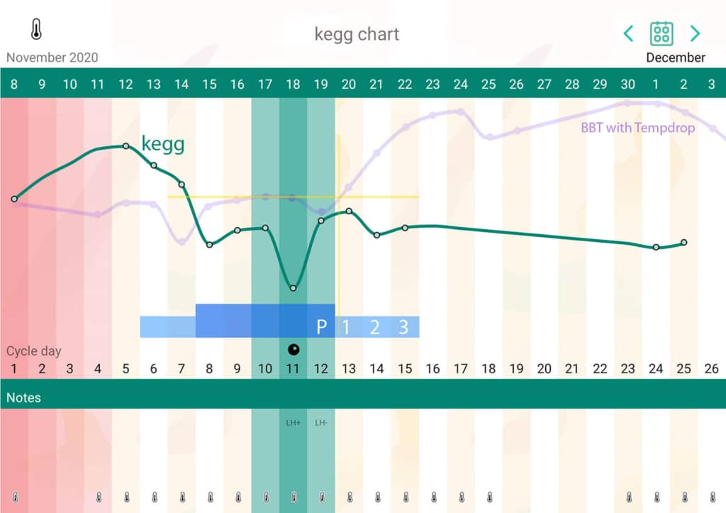 Kegg Fertility Tracker Chart